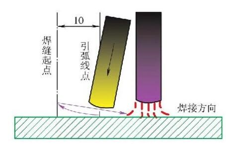 钢结构焊接加工任务所需技能之引弧方法要做哪些工作?