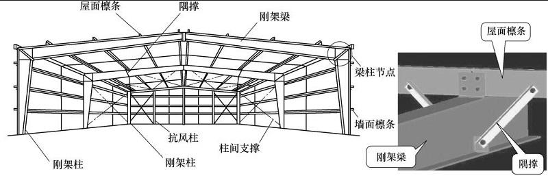 结构是建筑安全的基本保证,钢结构建筑体系划分为哪几种?
