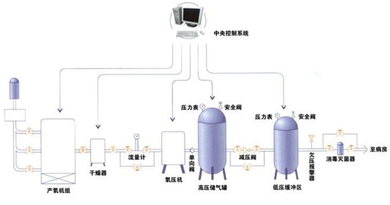 张家口ICU中心供氧系统安全运行的两个细节!确保中央供氧设备内部清洁!