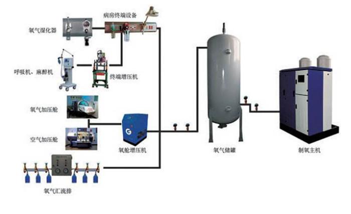 中供氧系统减压的作用是什么?