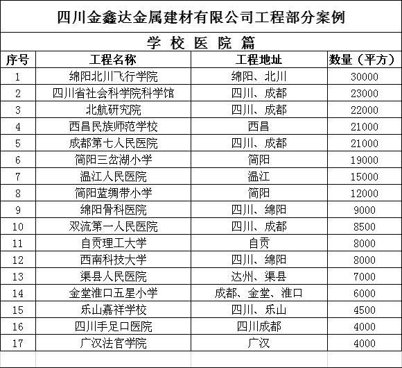 四川金鑫达金属建材有限公司合作案例部分汇总