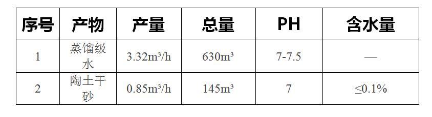 鄂托克旗长庆采气四厂苏54-25-58井