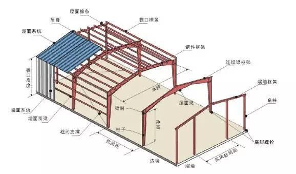 门式钢构简介