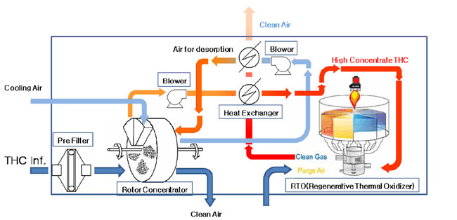 活性炭废气处理设备着火原因及预防措施分析