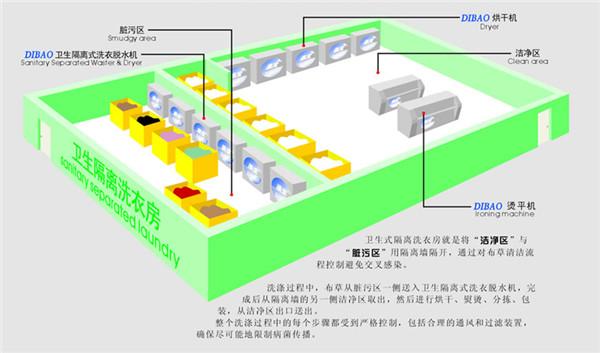 医院洗衣房设计方案