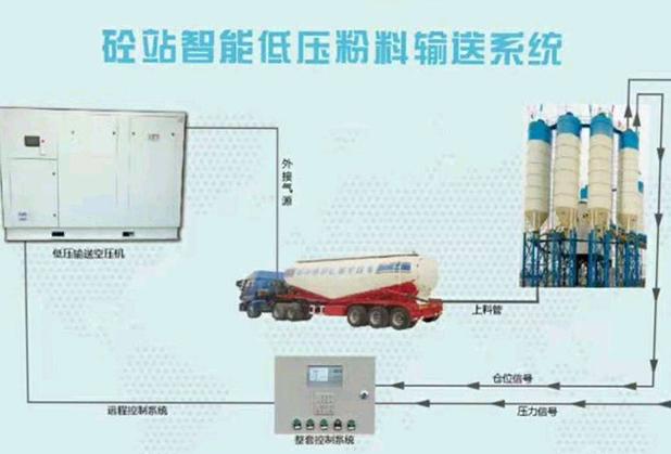 四川低压输送设备