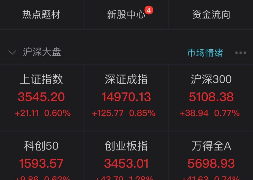 A股集体高开:创指涨1.28%,稀土永磁板块活跃