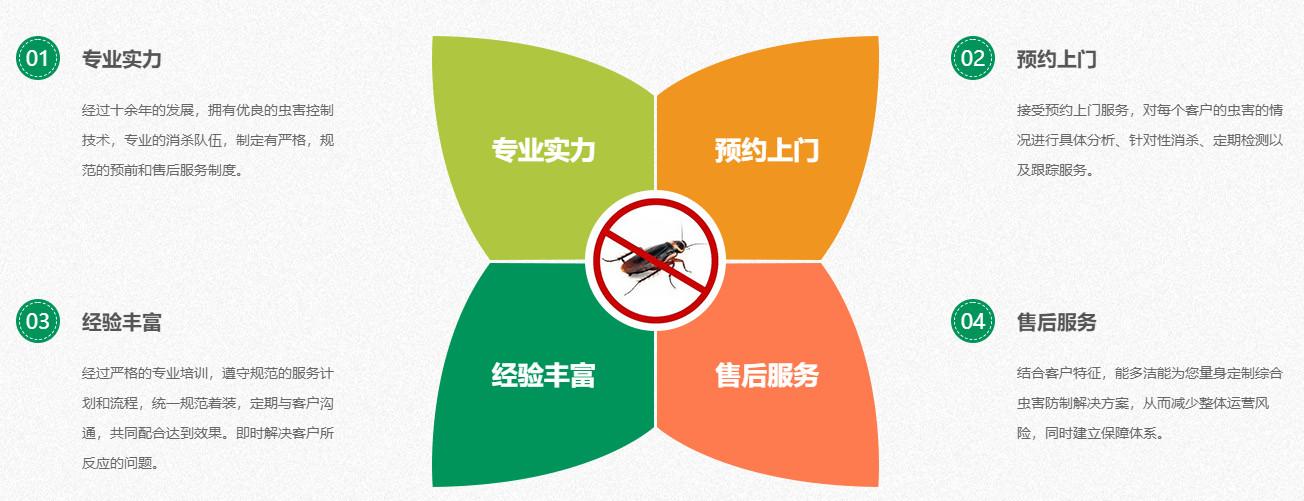 灭蟑螂用药对人和宠物安全吗?