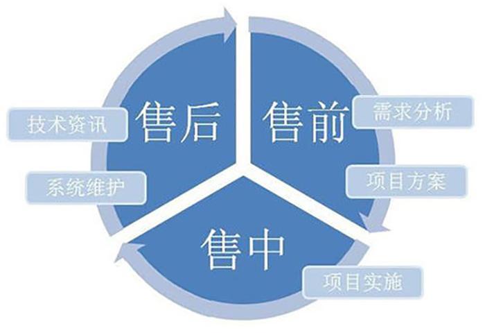 合作服务体系