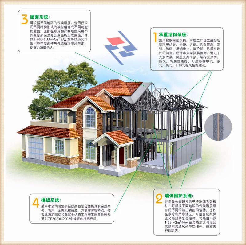 技术三  建筑围护、屋面构造技术