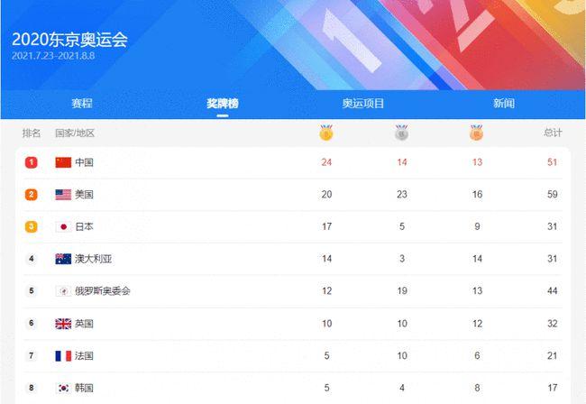 东京奥运会赛程过半,中国代表团整体表现符合预期