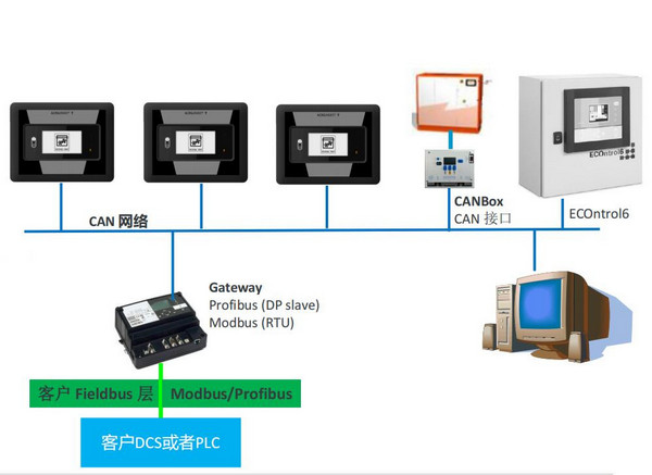 Gateway远程控制中心