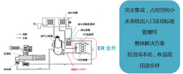 空压运行产生的热量是否可以回收呢