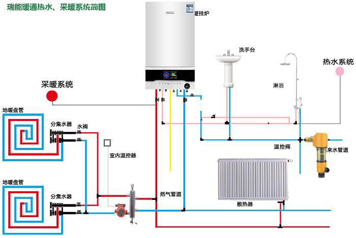 瑞能地暖施工规范