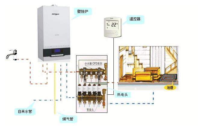 【知识科普】壁挂炉在采暖季和非采暖季不同的使用技巧!