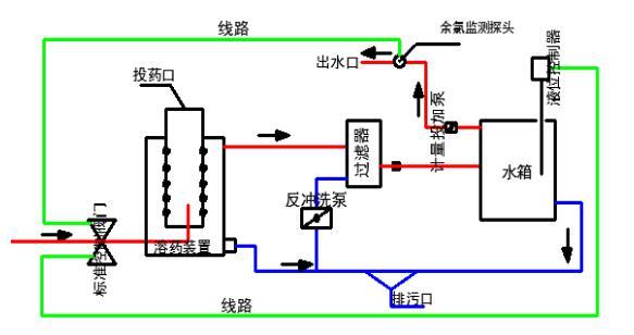 设备工艺流程
