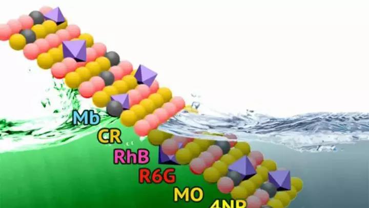 一种用于净化工业废水的新型环保材料你知道吗?