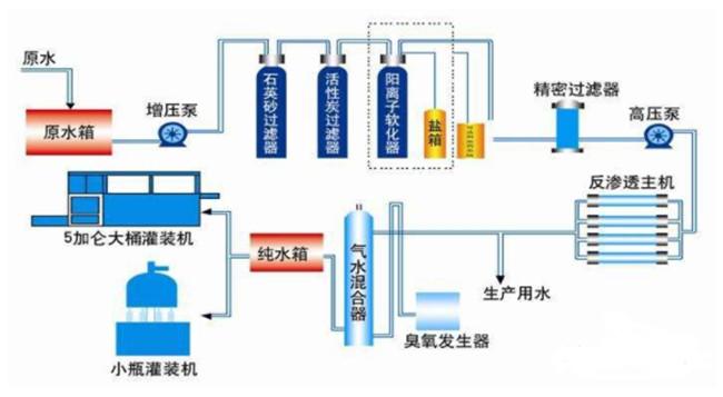 反渗透水处理设备介绍