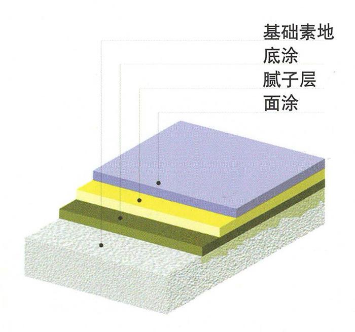 简阳环氧树脂厚膜地坪说明