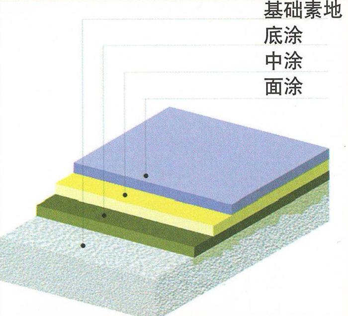 四川环氧树脂自流平地坪说明