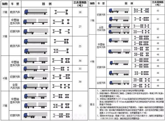货车车主注意啦!12月16日起,河南高速公路收费站全面实施货车入口称重检测