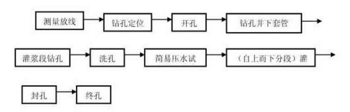 四川水利施工监测