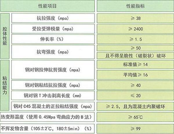 河南碳纤维胶批发价格