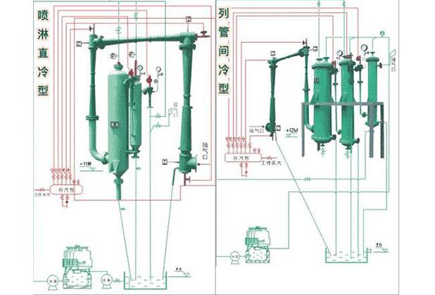 水喷射冷凝真空泵