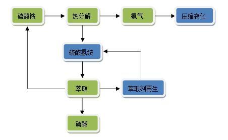 硫酸铵热分解工业化技术