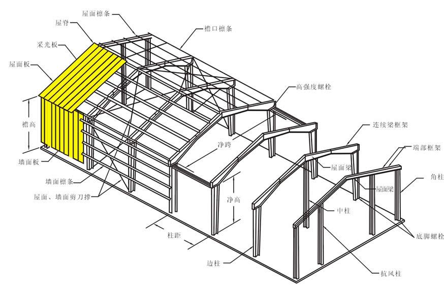四川钢结构出口工程安装与施工,有哪些常见的问题?