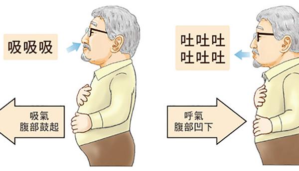为什么老年人应多锻炼腹式呼吸?