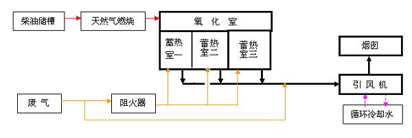 四川rto蓄热式焚烧炉设备