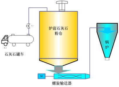 钙基炉内脱硫技术