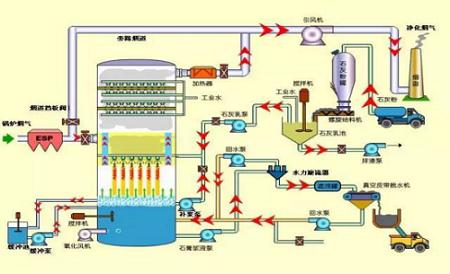 湿法脱硫技术