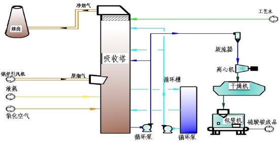 氨-肥法脱硫技术