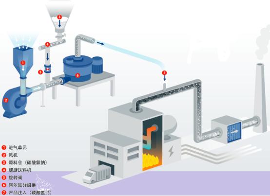 SDS干法脱硫技术