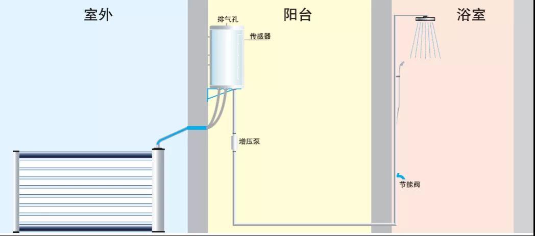 阳台非承压热水系统技术应用