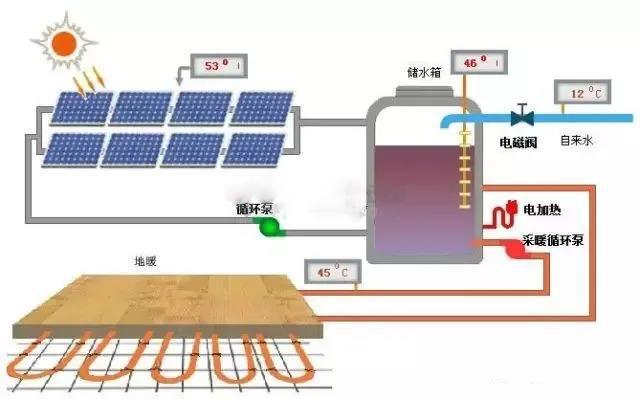 太阳能采暖系统运行原理解析