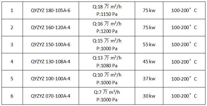 风机技术参数