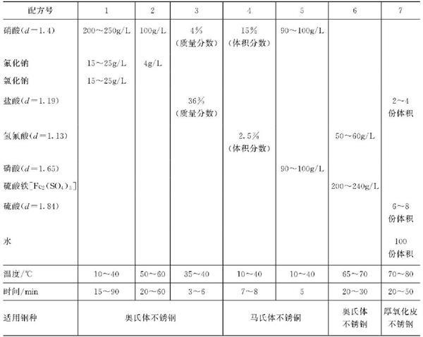 浸渍法酸液预处理法所用溶液成分及工艺条件