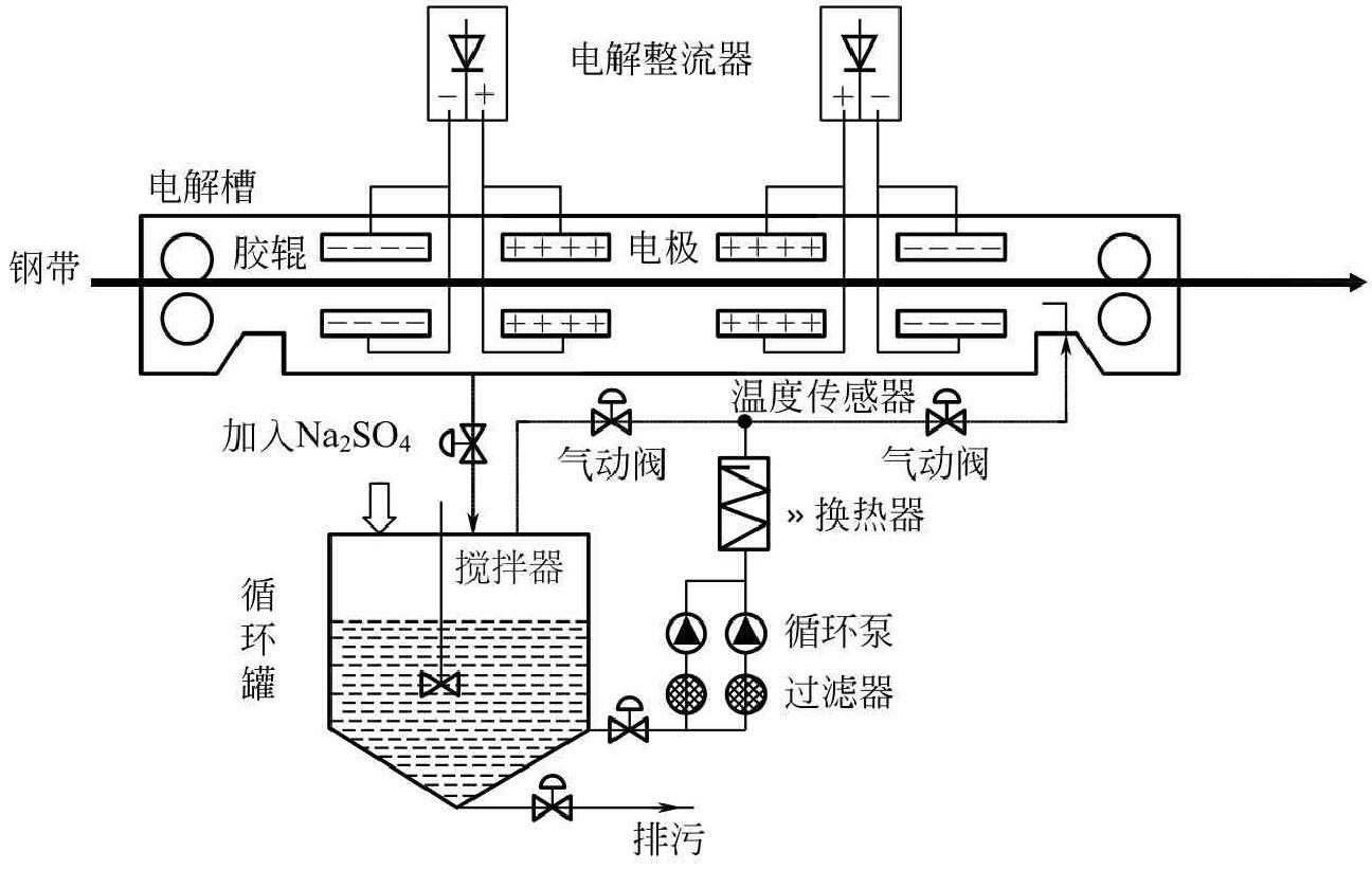 Na2SO4电解加热循环系统工艺原理图