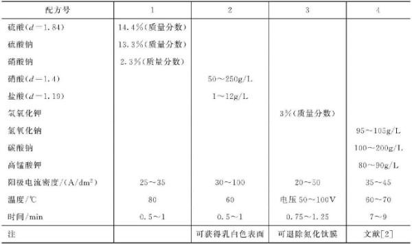电化学法去氧化皮溶液成分及工艺条件
