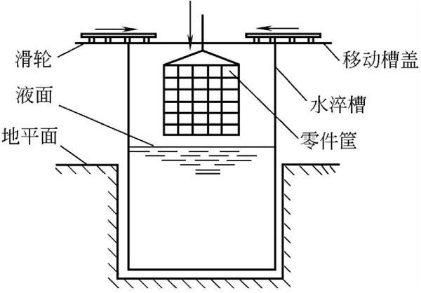 深井式防溅水淬槽示意图