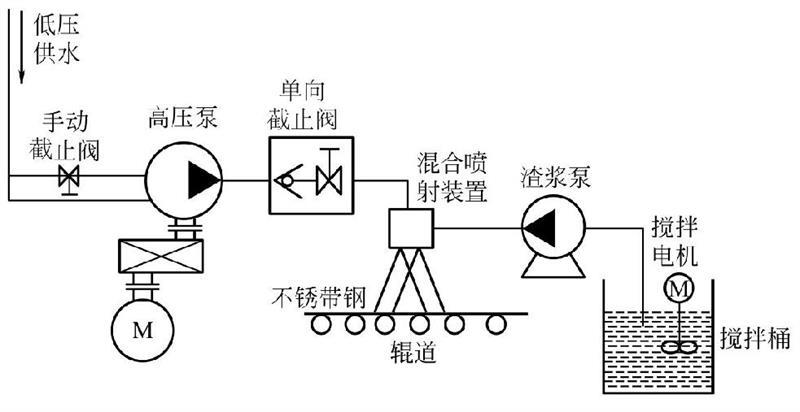 不锈带钢磨料水射流实验原理图