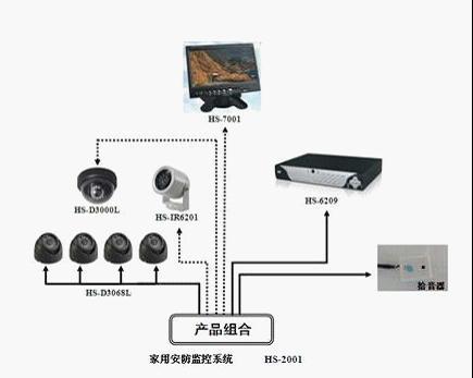 家用安防监控系统