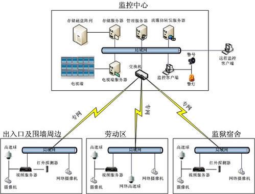 宜昌安防监控系统