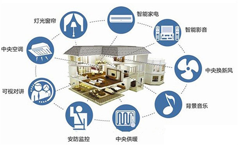 智能家居系统安装
