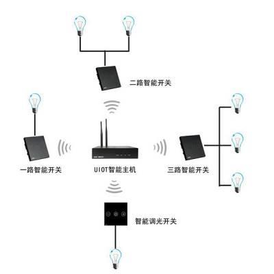 宜昌智能家居系统