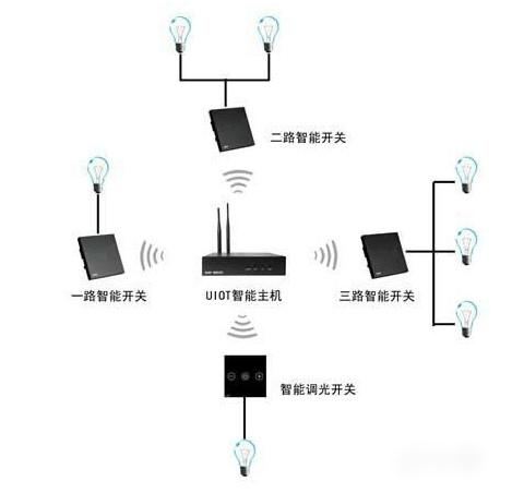 智能照明系统有哪些特点?
