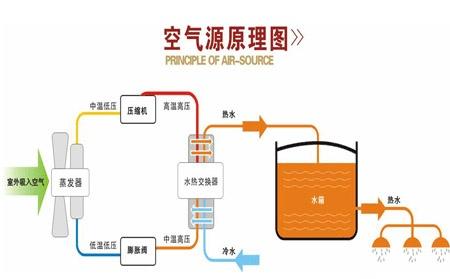 陜西空氣能熱泵采暖系統